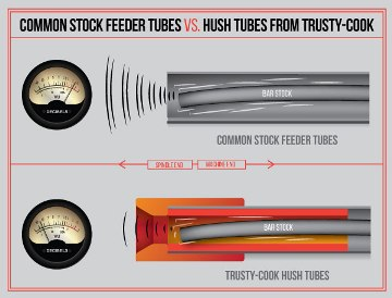 Common Stock Feeder Tubes vs. Hush Tubes from Trusty-Cook